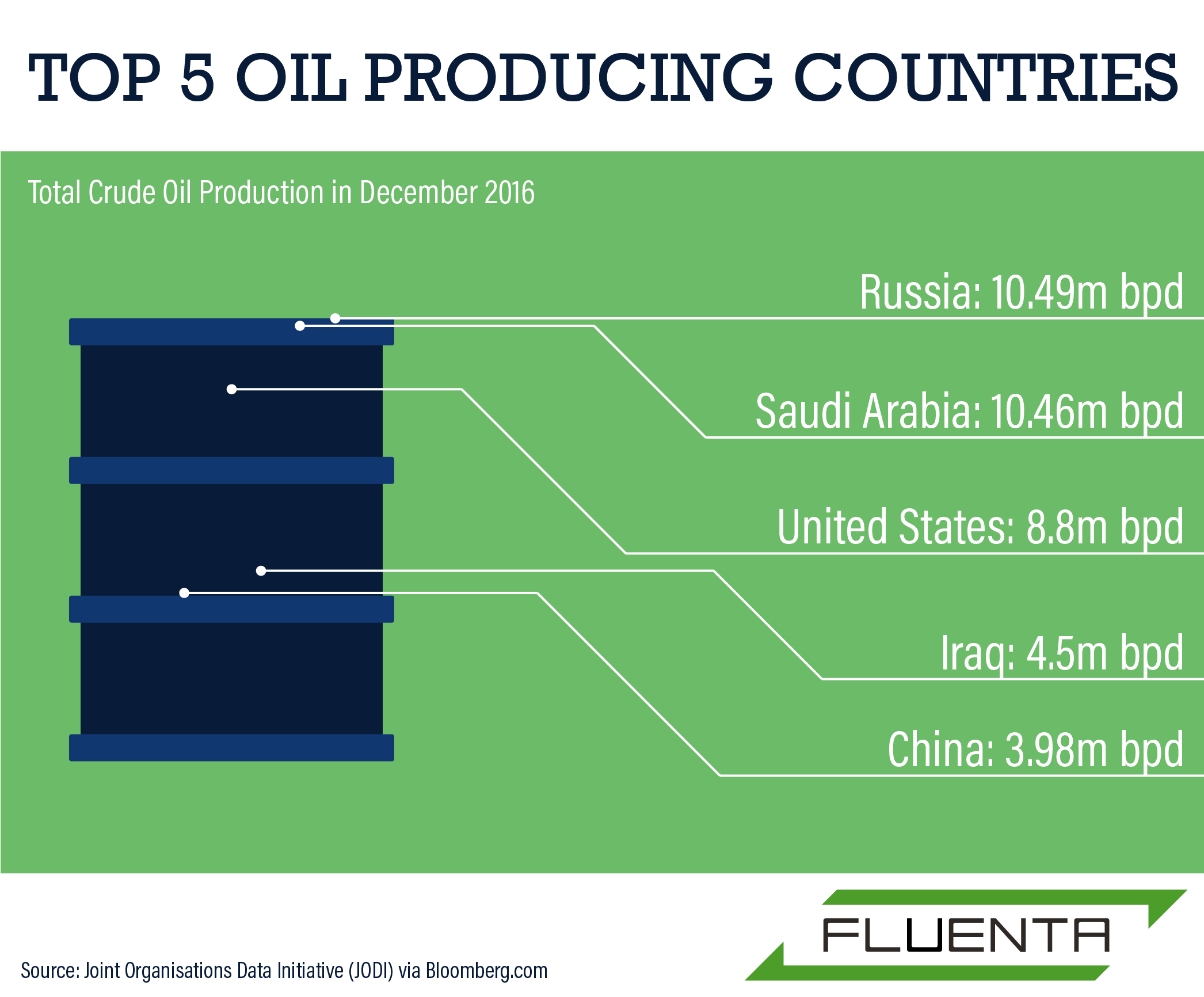 Top Oil And Gas Producing Countries 2013